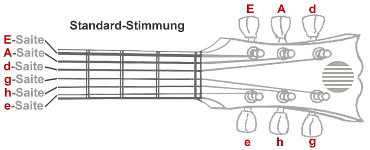 Herzlich willkommen bei der Gitarrenlehre | Gitarrenlehre