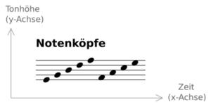 Notenköpfe - einzelne Töne