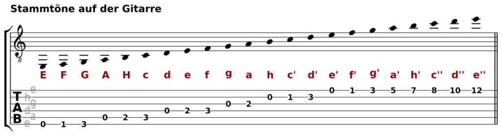 Die Stammtöne auf der sechsaitigen Gitarre in normaler Stimmung (E A d g h e'). Zum Vergrößern auf die Abb. klicken.